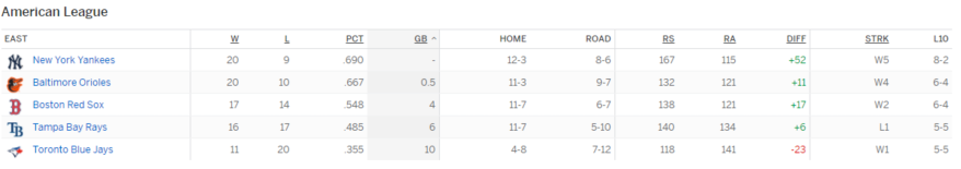 al east standings.PNG